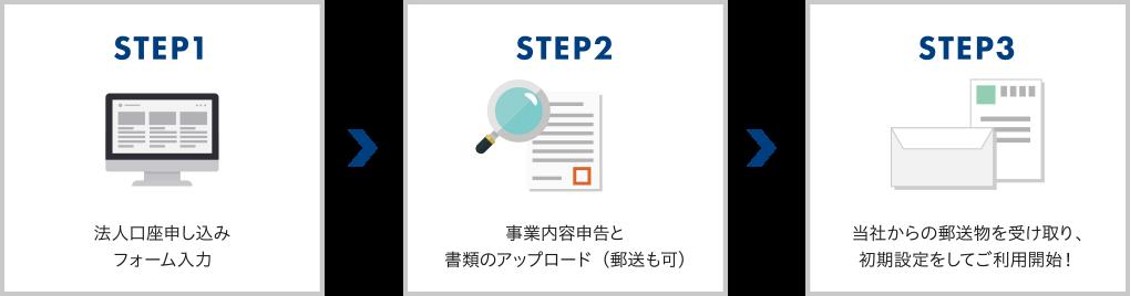 STEP1 法人口座申し込みフォーム入力/STEP2 事業内容申告と書類のアップロード(郵送も可)/STEP3 当社からの郵送物を受け取り、初期設定をしてご利用開始!